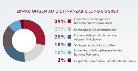 Erwartungen an Finance bis 2020